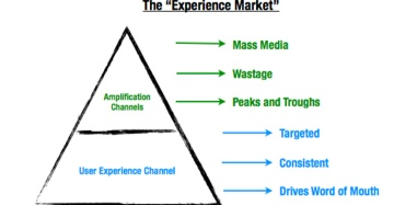 The Experience Market